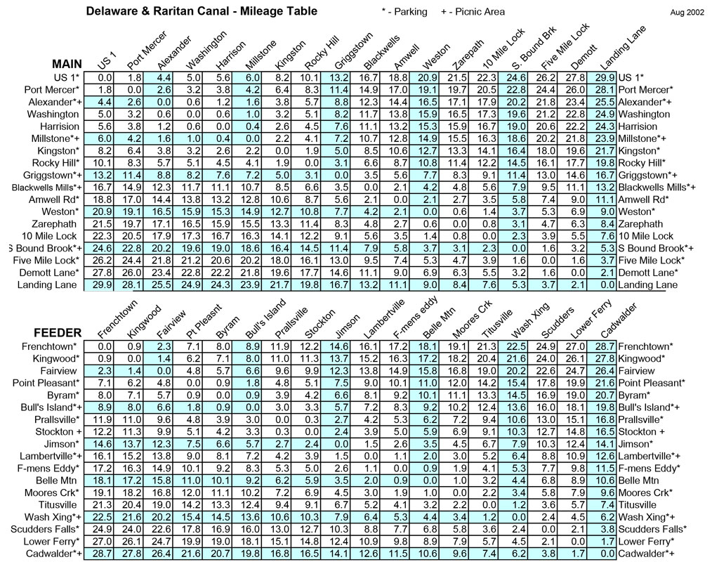 D&R Canal Mileage Table